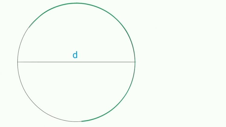 Details about Circle and Area of Circles